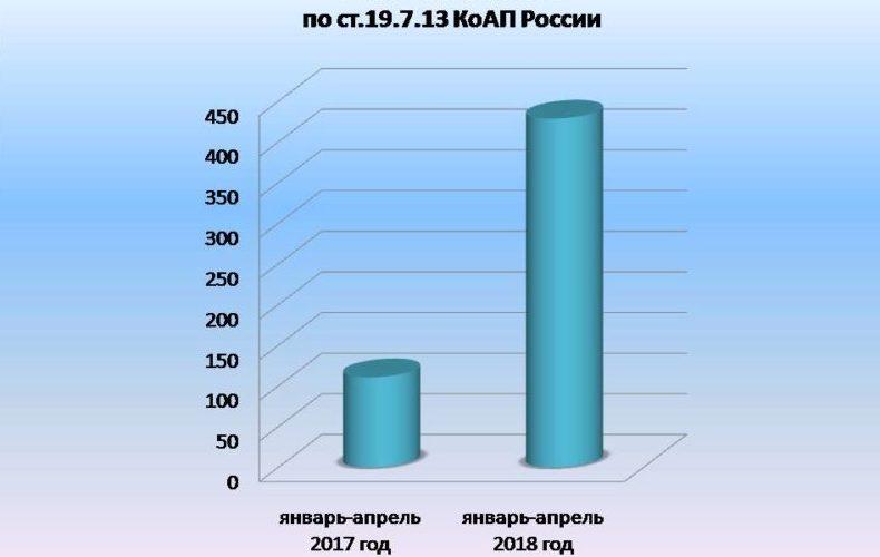 статистические формы учета перемещения товаров таможенного союза