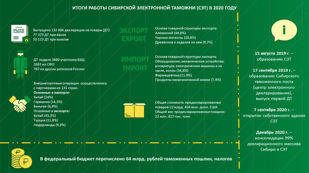 Подведены итоги работы Сибирской электронной таможни (СЭТ) в 2020 году.
