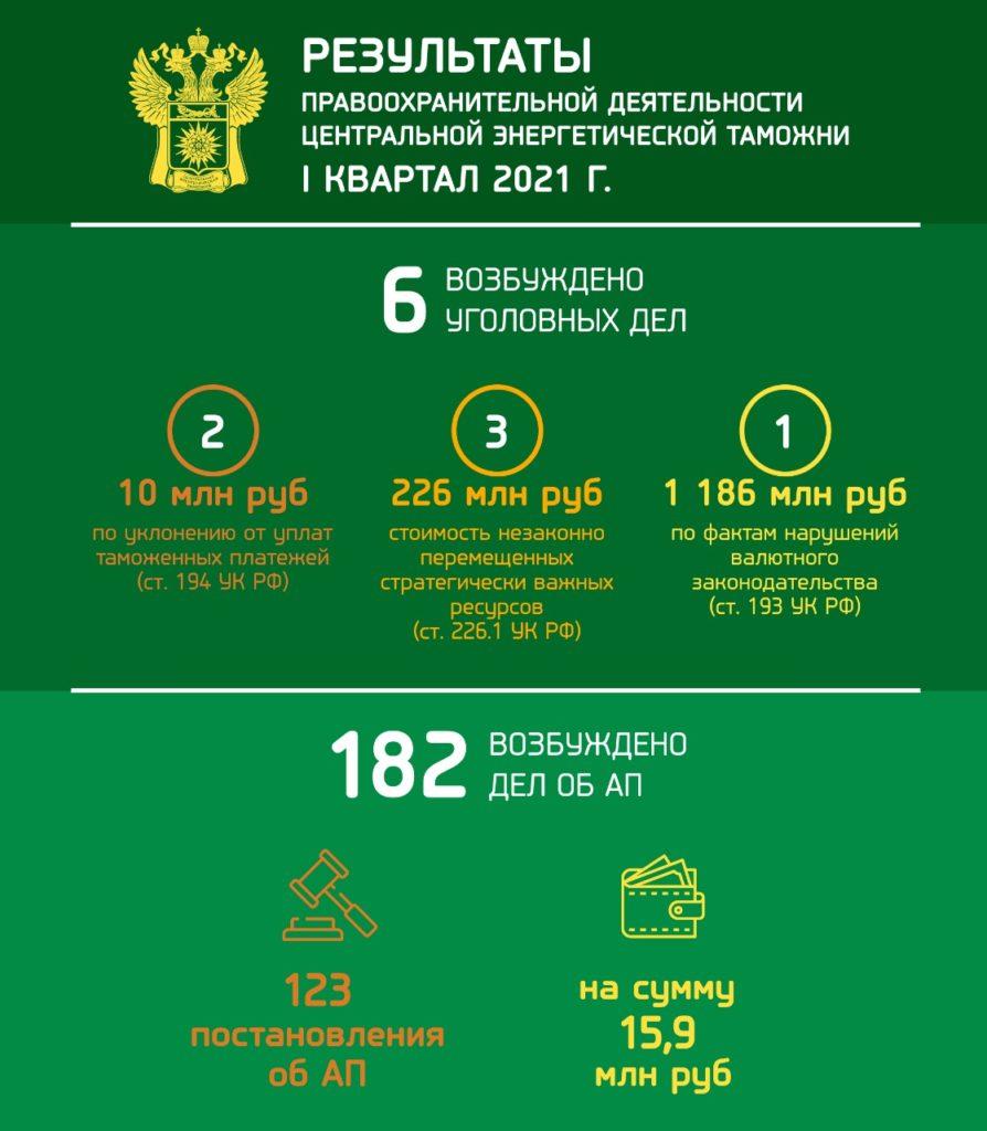 Центральная энергетическая таможня выявила нарушений таможенного законодательства более чем на 1,4 миллиарда рублей