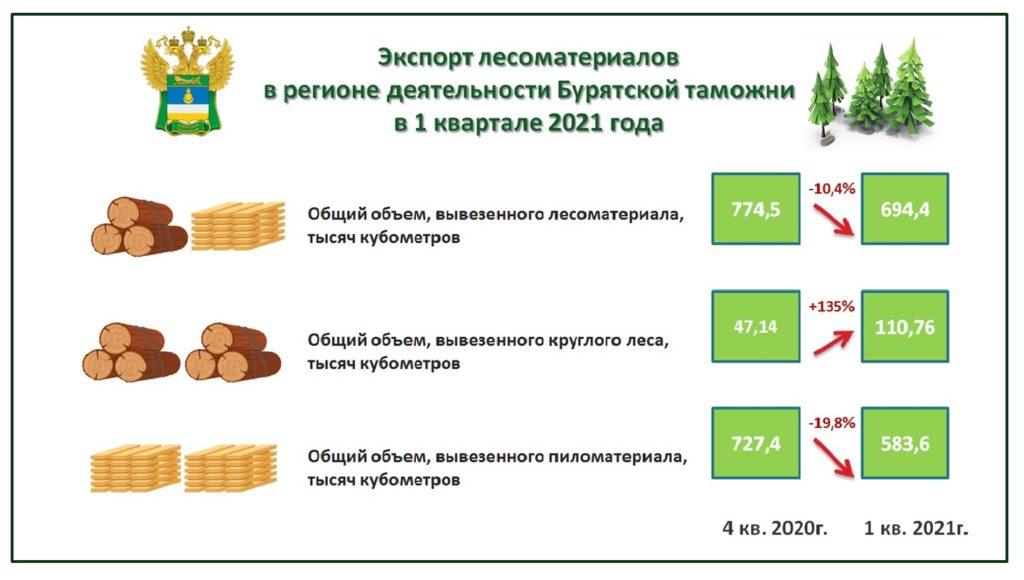 Почти 700 тысяч кубометров леса оформили на экспорт бурятские таможенники в 1 квартале 2021 года