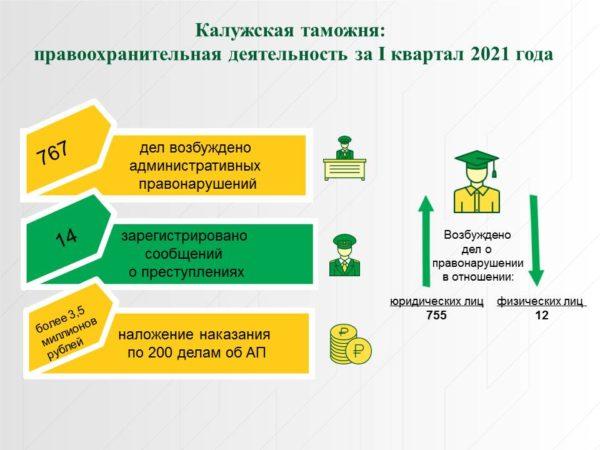 Итоги работы правоохранительной деятельности Калужской таможни