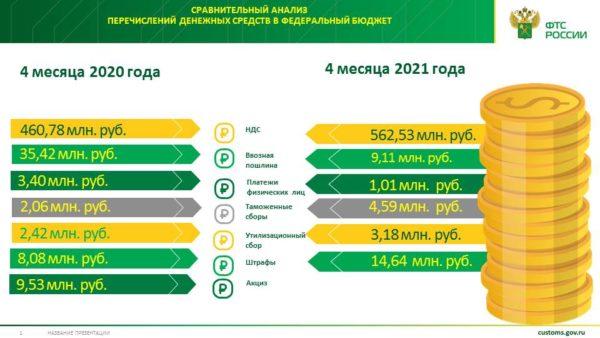 Перечисление денежных средств в федеральный бюджет Самарской таможней