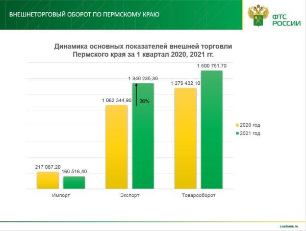 Внешнеторговый оборот Пермского края за I квартал 2021 года