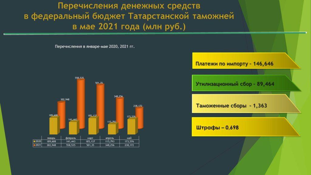 238 млн рублей направила Татарстанская таможня в федеральный бюджет в мае