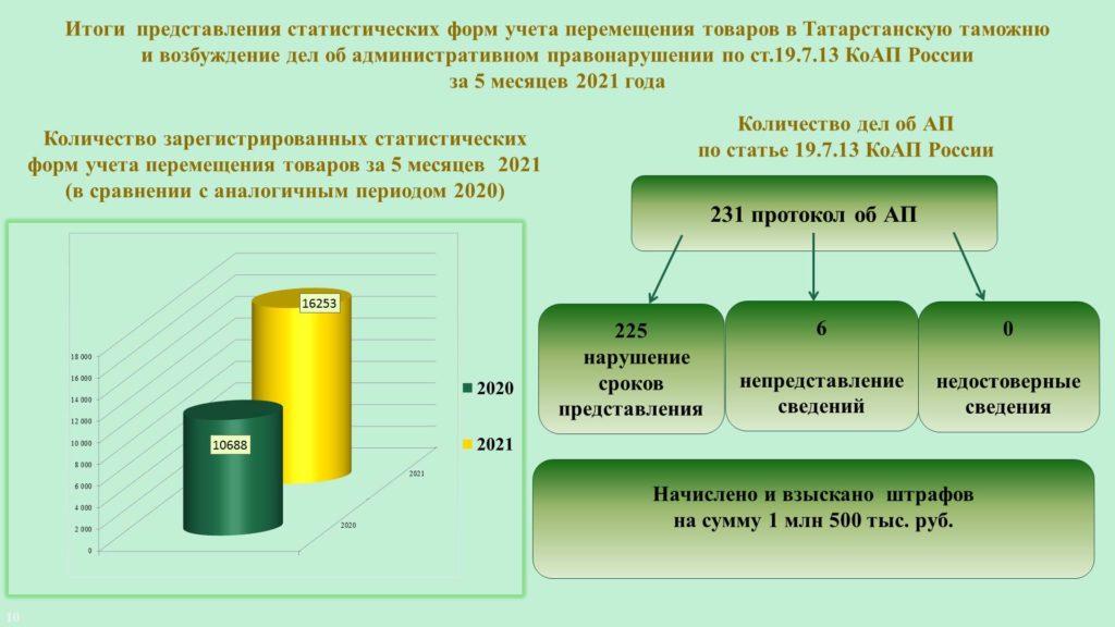 Штрафы на 1,5 млн руб. взыскала Татарстанская таможня за непредставление или несвоевременное представление в таможенный орган статистической формы учета перемещения товаров